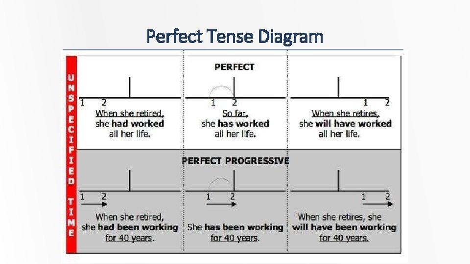 Perfect Tense Diagram