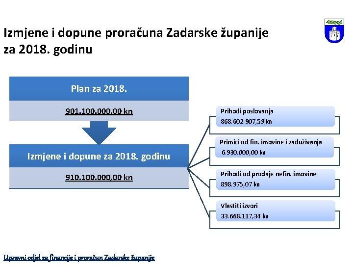 Izmjene i dopune proračuna Zadarske županije za 2018. godinu Plan za 2018. 901. 100.