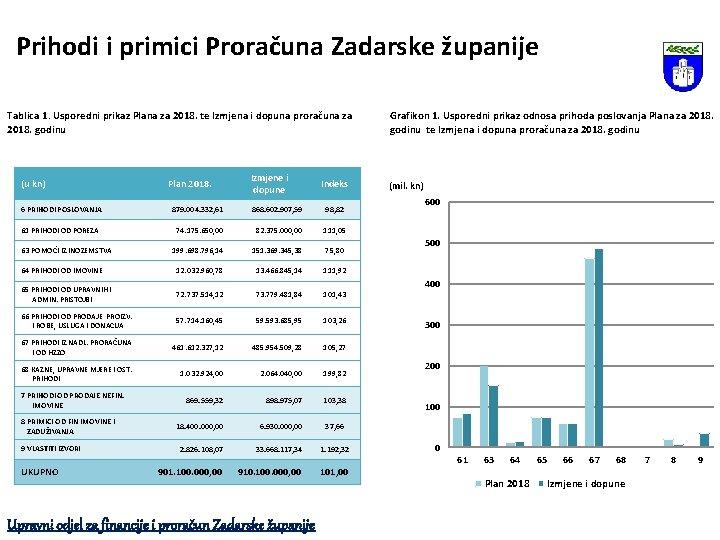 Prihodi i primici Proračuna Zadarske županije Tablica 1. Usporedni prikaz Plana za 2018. te