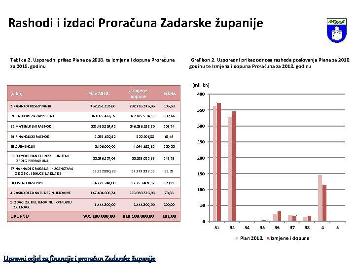 Rashodi i izdaci Proračuna Zadarske županije Tablica 2. Usporedni prikaz Plana za 2018. te