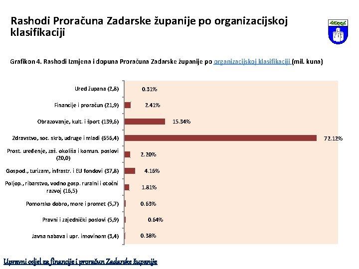 Rashodi Proračuna Zadarske županije po organizacijskoj klasifikaciji Grafikon 4. Rashodi Izmjena i dopuna Proračuna