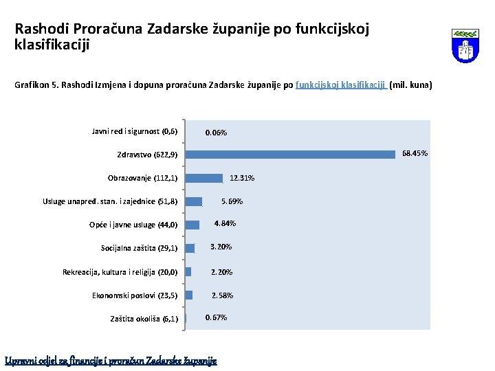 Rashodi Proračuna Zadarske županije po funkcijskoj klasifikaciji Grafikon 5. Rashodi Izmjena i dopuna proračuna