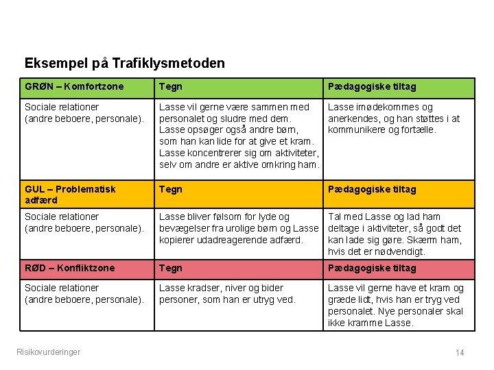 Eksempel på Trafiklysmetoden GRØN – Komfortzone Tegn Sociale relationer (andre beboere, personale). Lasse vil