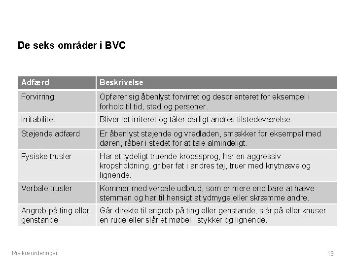 De seks områder i BVC Adfærd Beskrivelse Forvirring Opfører sig åbenlyst forvirret og desorienteret