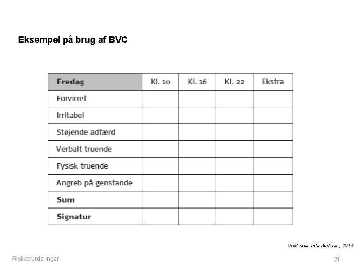 Eksempel på brug af BVC Vold som udtryksform, 2014 Risikovurderinger 21