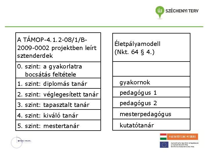 A TÁMOP-4. 1. 2 -08/1/B 2009 -0002 projektben leírt sztenderdek Életpályamodell (Nkt. 64 §