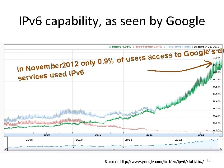 IPv 6 capability, as seen by Google % of 9. 0 y l n