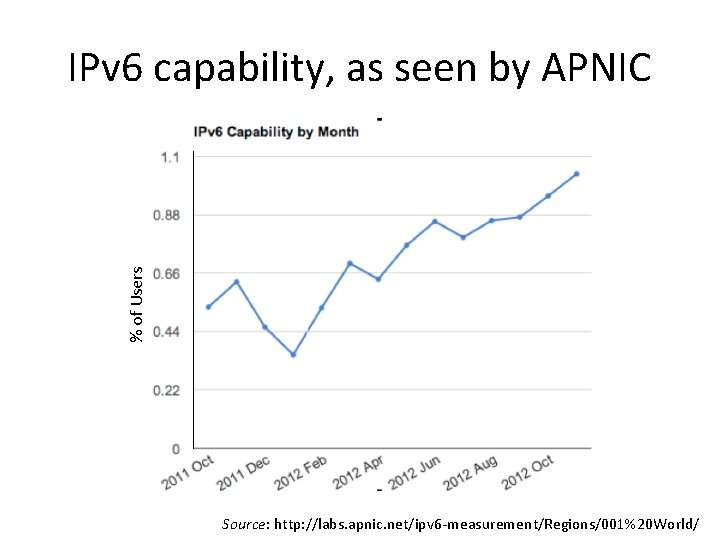 % of Users IPv 6 capability, as seen by APNIC Source: http: //labs. apnic.