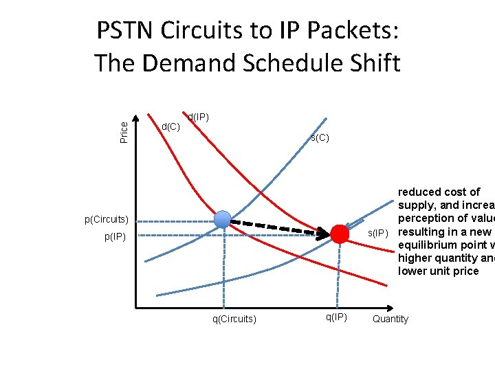 Price PSTN Circuits to IP Packets: The Demand Schedule Shift d(C) d(IP) s(C) reduced