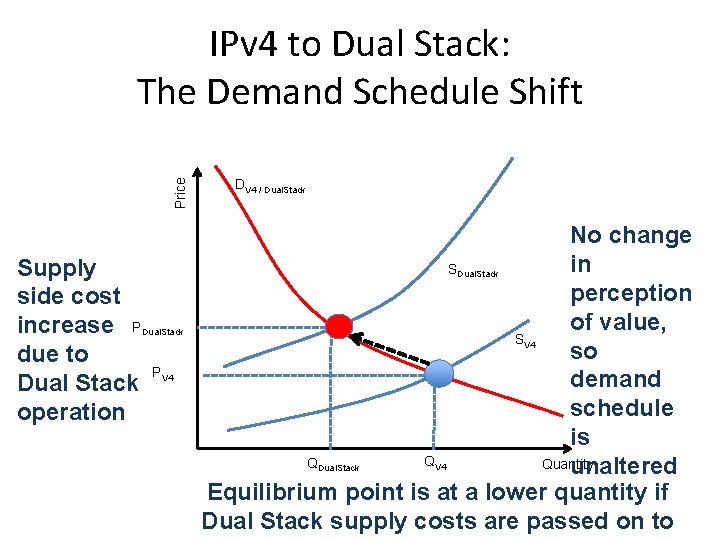 Price IPv 4 to Dual Stack: The Demand Schedule Shift Supply side cost increase