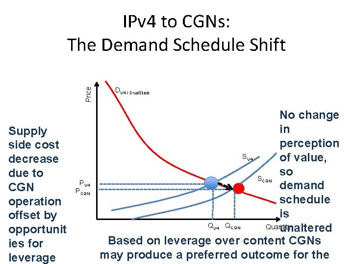Price IPv 4 to CGNs: The Demand Schedule Shift Supply side cost decrease due