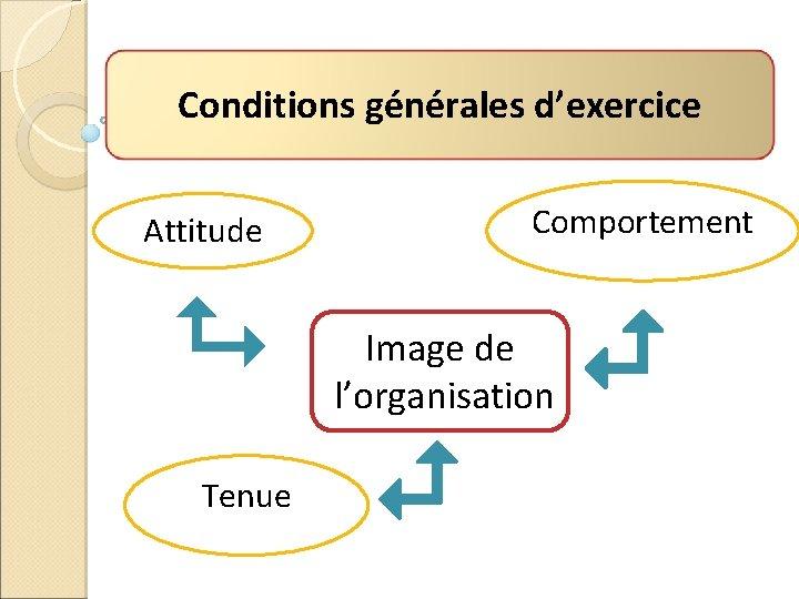 Conditions générales d'exercice Attitude Comportement Image de l'organisation Tenue