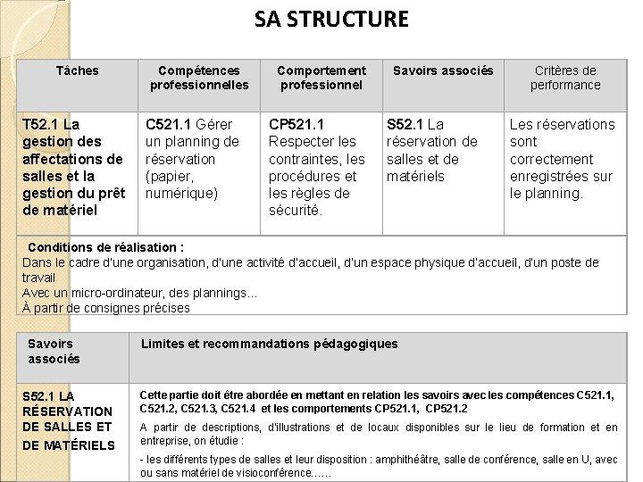 SA STRUCTURE Tâches T 52. 1 La gestion des affectations de salles et la