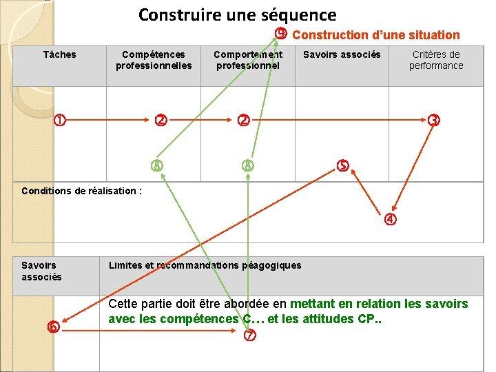 Construire une séquence Construction d'une situation Tâches Compétences professionnelles Comportement professionnel Savoirs associés Critères