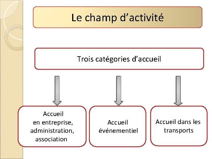 Le champ d'activité Trois catégories d'accueil Accueil en entreprise, administration, association Accueil événementiel Accueil
