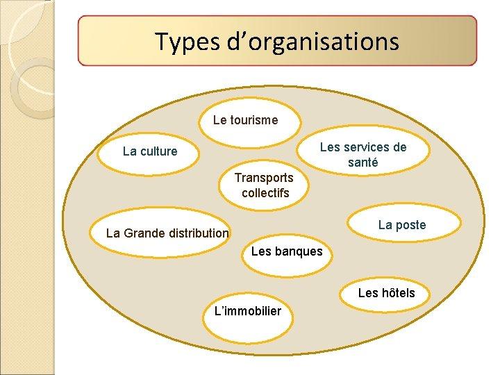 Types d'organisations Le tourisme Les services de santé La culture Transports collectifs La poste