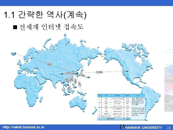 1. 1 간략한 역사(계속) <전세계 인터넷 접속도 Http: //netwk. hannam. ac. kr HANNAM UNIVERSITY
