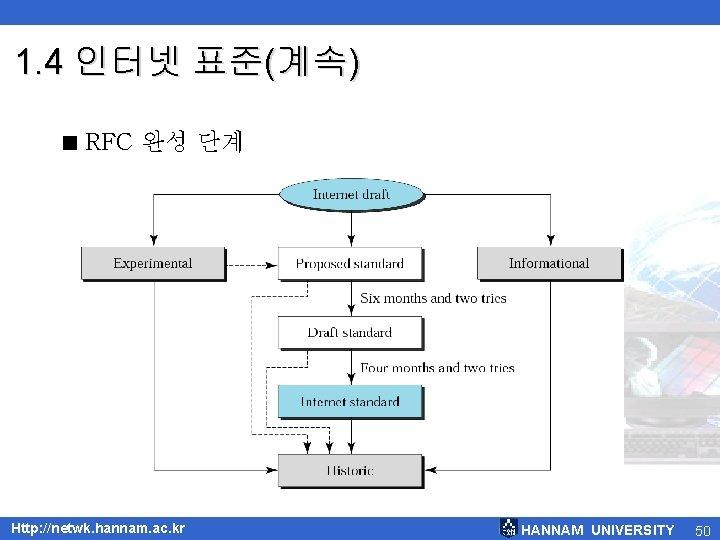1. 4 인터넷 표준(계속) < RFC 완성 단계 Http: //netwk. hannam. ac. kr HANNAM