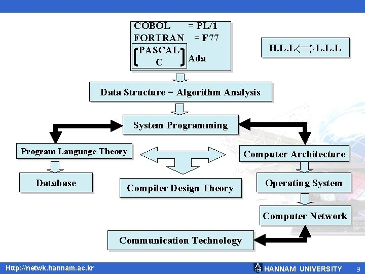 COBOL = PL/1 FORTRAN = F 77 PASCAL = Ada C H. L. L.