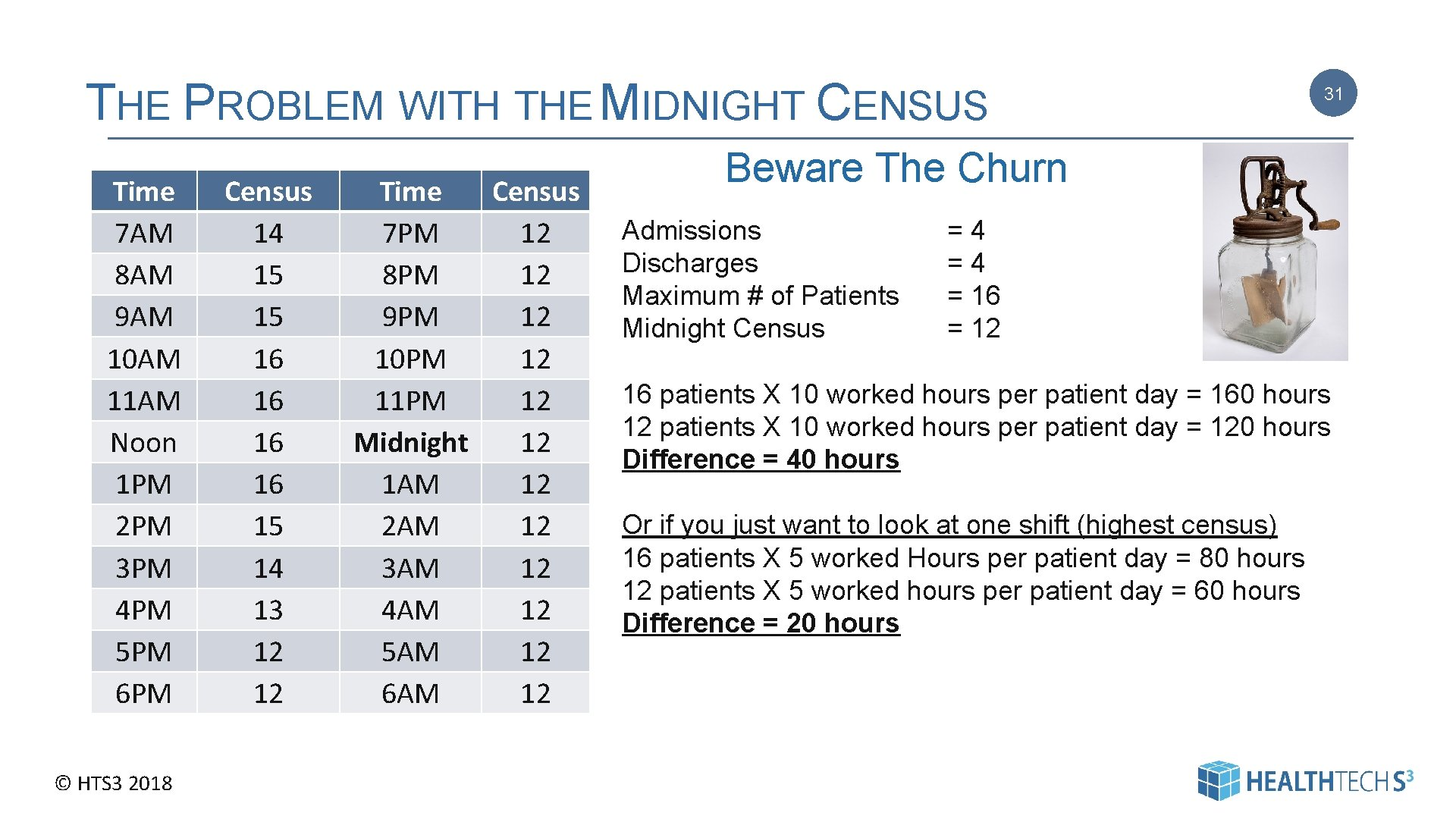 THE PROBLEM WITH THE MIDNIGHT CENSUS Time 7 AM 8 AM 9 AM 10