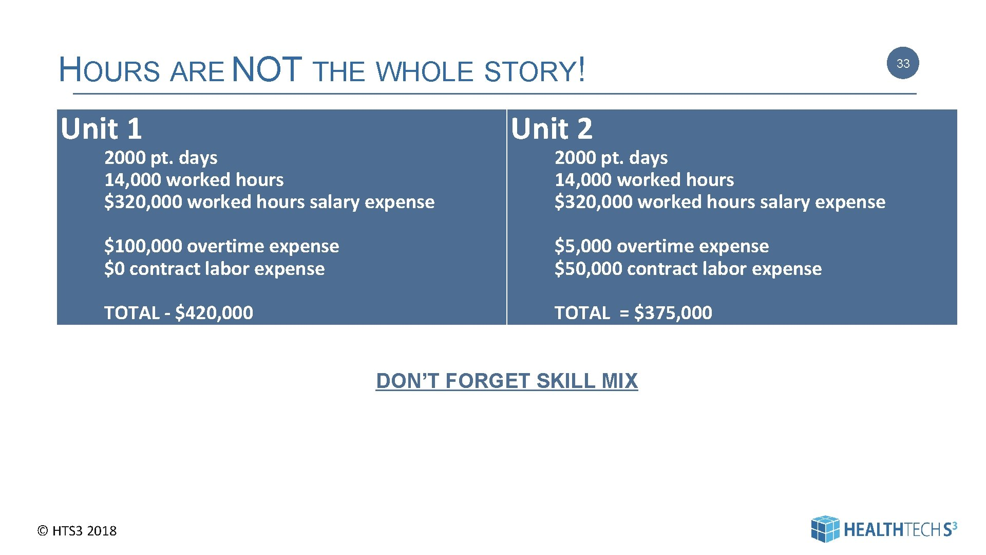 HOURS ARE NOT THE WHOLE STORY! Unit 1 2000 pt. days 14, 000 worked