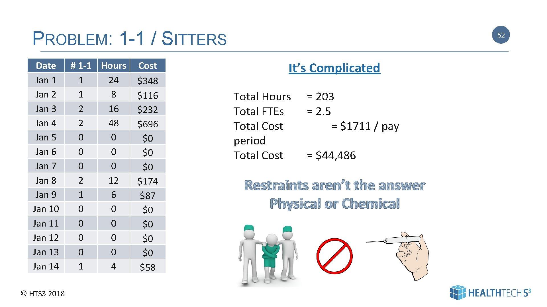 PROBLEM: 1 -1 / SITTERS Date Jan 1 Jan 2 Jan 3 Jan 4
