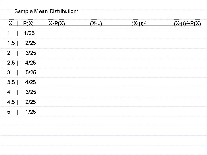 Sample Mean Distribution: X   P(X) 1   1/25 1. 5   2/25 2