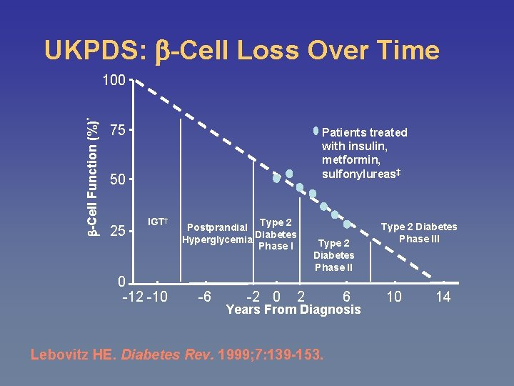 UKPDS: -Cell Loss Over Time -Cell Function (%)* 100 75 Patients treated with insulin,