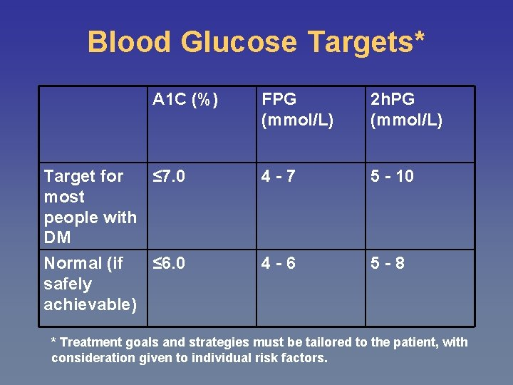 Blood Glucose Targets* A 1 C (%) Target for ≤ 7. 0 most people