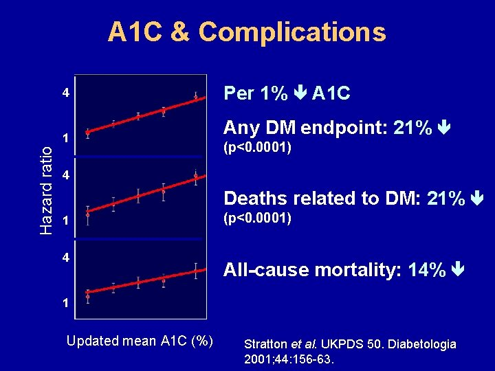 A 1 C & Complications Per 1% A 1 C 4 Any DM endpoint: