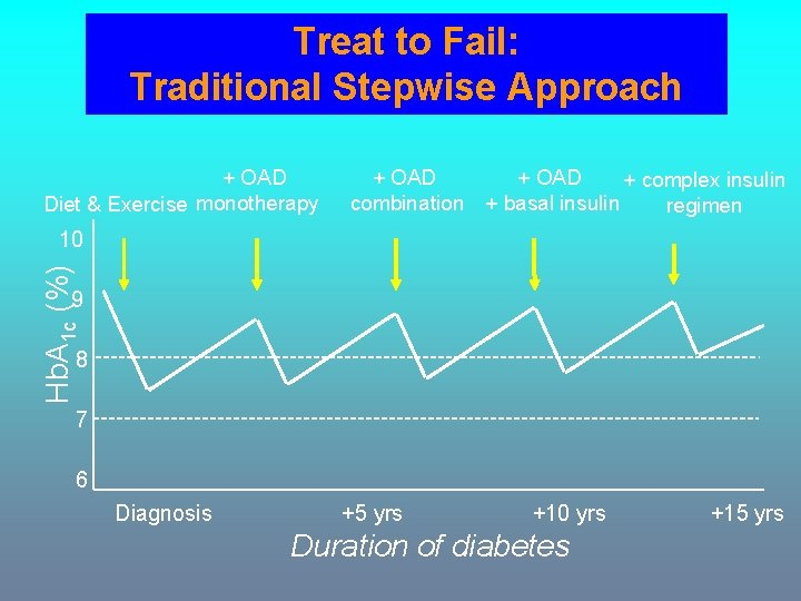 Treat to Fail: Traditional Stepwise Approach + OAD Diet & Exercise monotherapy + OAD