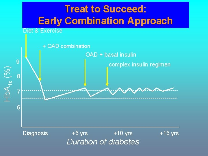 Treat to Succeed: Early Combination Approach Diet & Exercise + OAD combination OAD +