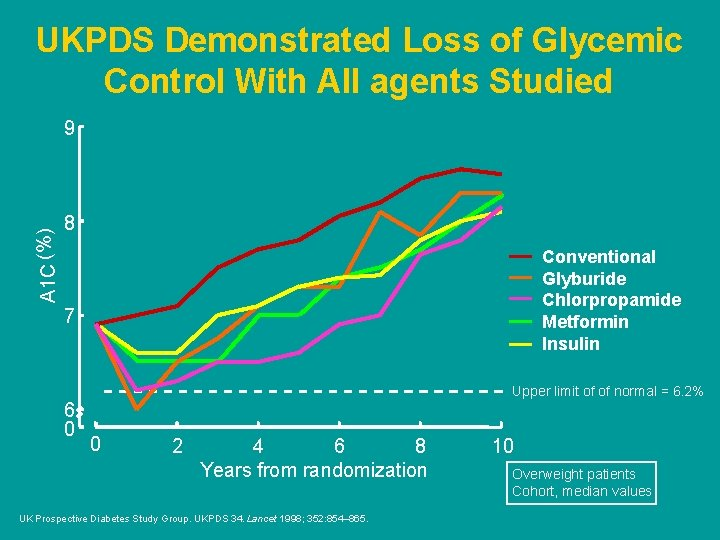 UKPDS Demonstrated Loss of Glycemic Control With All agents Studied A 1 C (%)