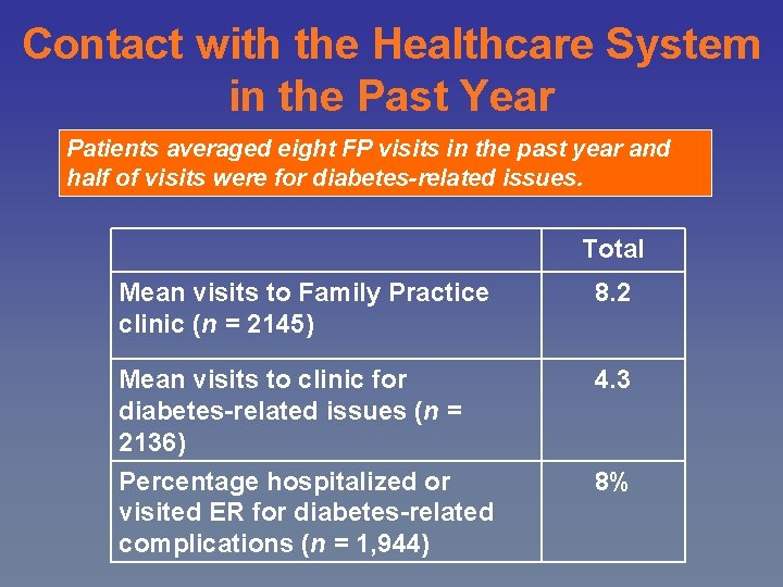 Contact with the Healthcare System in the Past Year Patients averaged eight FP visits