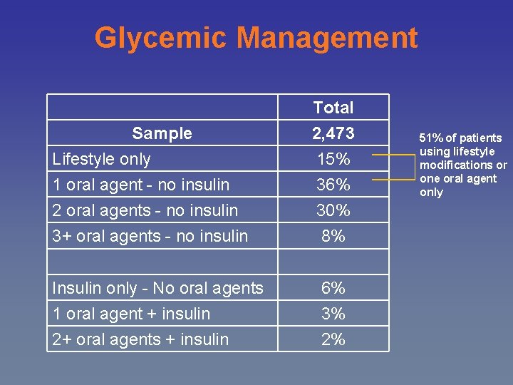 Glycemic Management Sample Total 2, 473 Lifestyle only 1 oral agent - no insulin