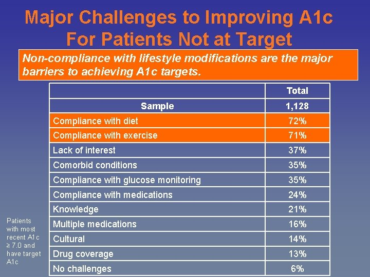 Major Challenges to Improving A 1 c For Patients Not at Target Non-compliance with