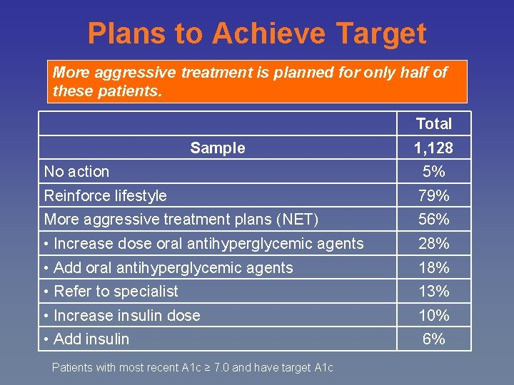 Plans to Achieve Target More aggressive treatment is planned for only half of these