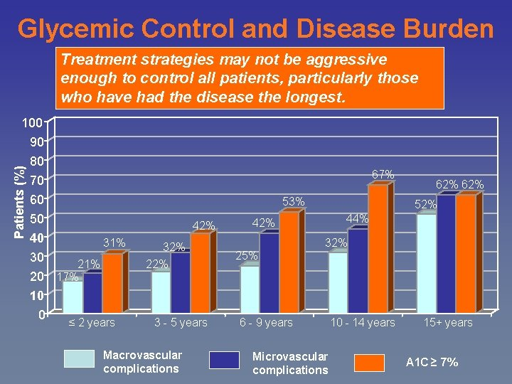 Glycemic Control and Disease Burden Treatment strategies may not be aggressive enough to control