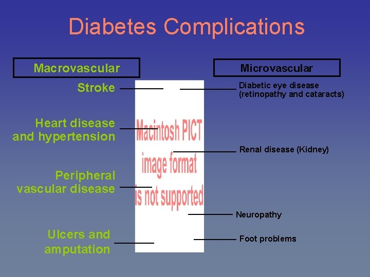 Diabetes Complications Macrovascular Stroke Microvascular Diabetic eye disease (retinopathy and cataracts) Heart disease and
