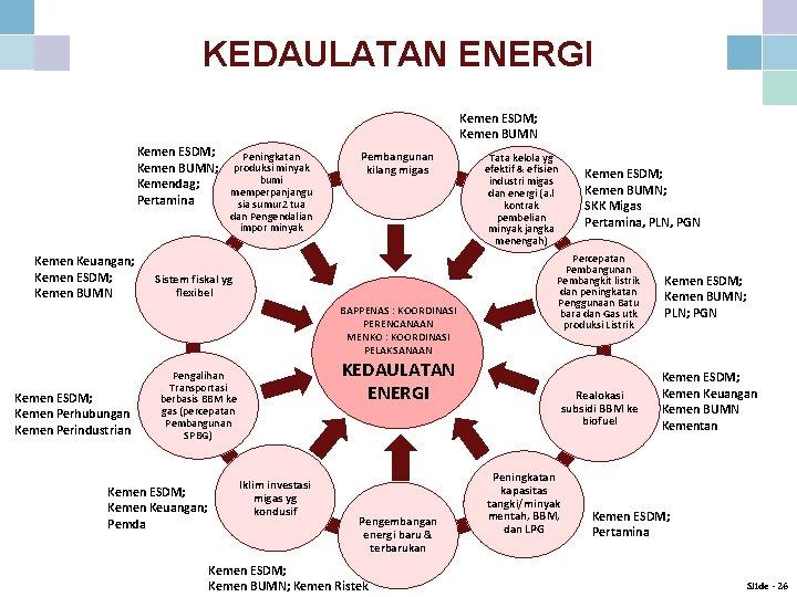 KEDAULATAN ENERGI Kemen ESDM; Kemen BUMN Kemen ESDM; Peningkatan Kemen BUMN; produksi minyak bumi