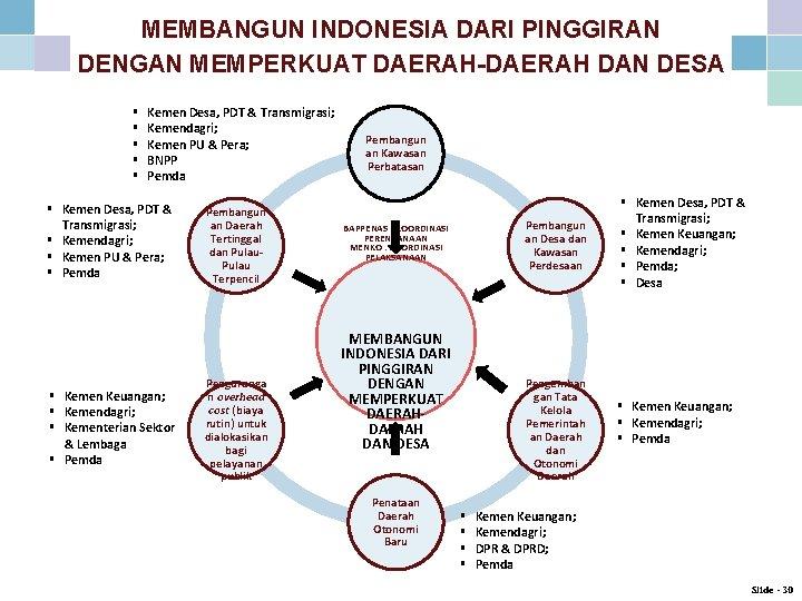 MEMBANGUN INDONESIA DARI PINGGIRAN DENGAN MEMPERKUAT DAERAH-DAERAH DAN DESA § § § Kemen Desa,