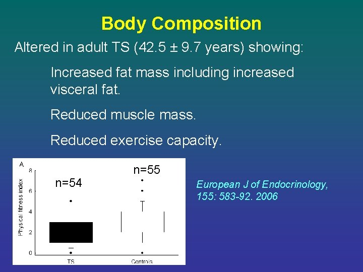 Body Composition Altered in adult TS (42. 5 ± 9. 7 years) showing: Increased