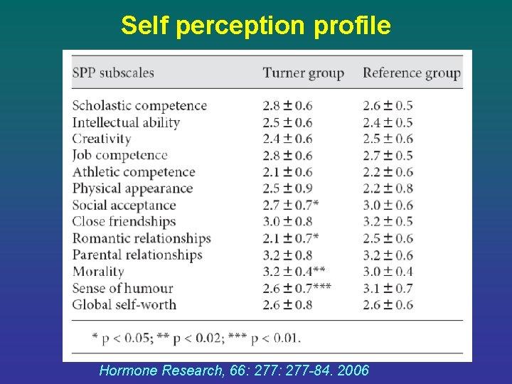 Self perception profile Hormone Research, 66: 277 -84. 2006