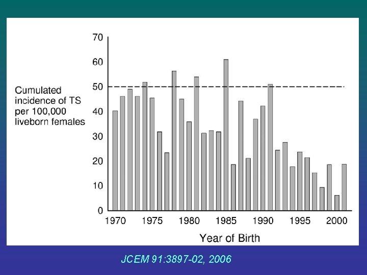 JCEM 91: 3897 -02, 2006