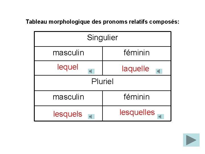 Tableau morphologique des pronoms relatifs composés: Singulier masculin féminin lequel laquelle Pluriel masculin féminin