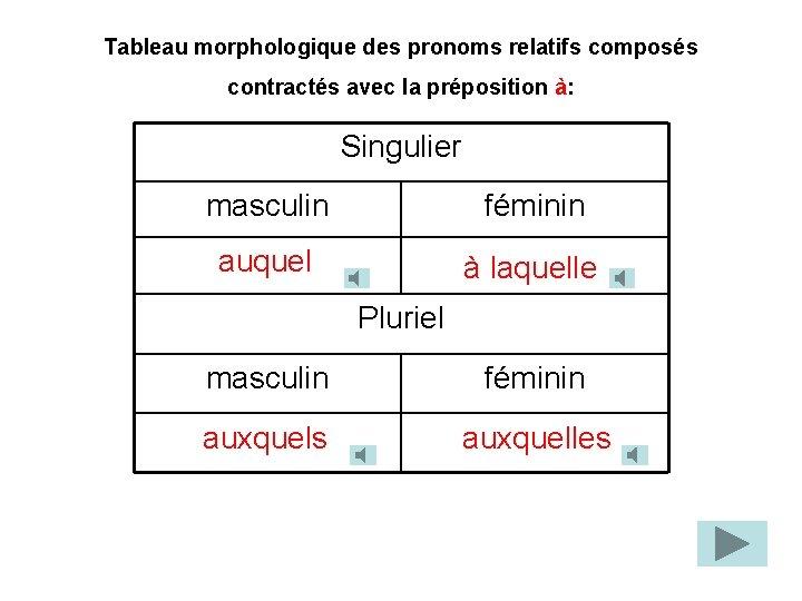 Tableau morphologique des pronoms relatifs composés contractés avec la préposition à: Singulier masculin féminin