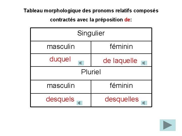 Tableau morphologique des pronoms relatifs composés contractés avec la préposition de: Singulier masculin féminin