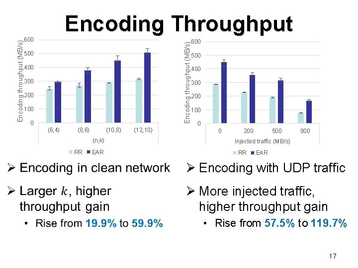 600 Encoding throughput (MB/s) Encoding Throughput 500 400 300 200 100 0 (6, 4)
