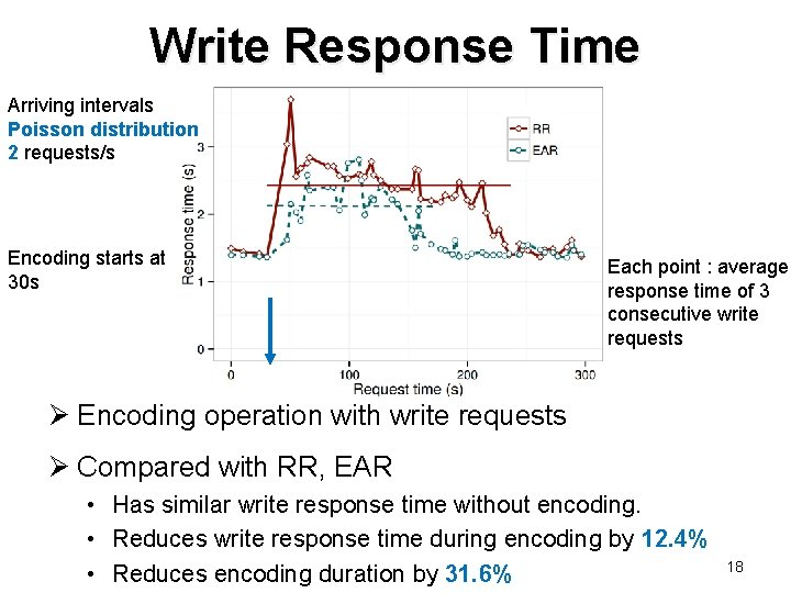 Write Response Time Arriving intervals Poisson distribution 2 requests/s Encoding starts at 30 s