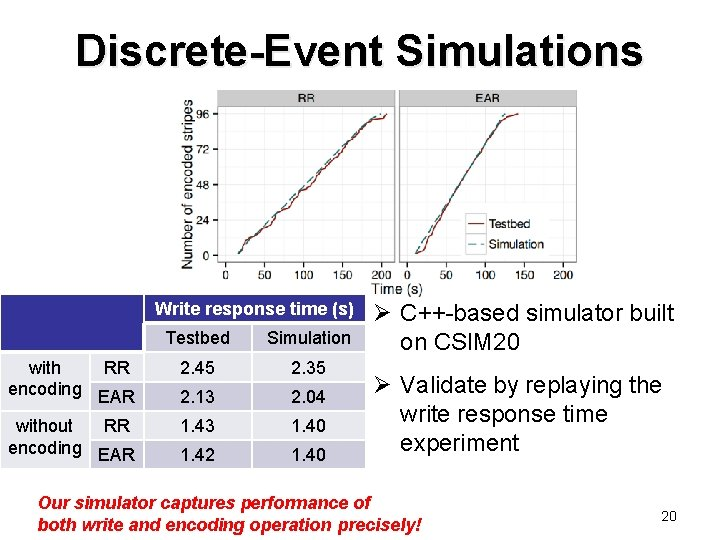 Discrete-Event Simulations Write response time (s) Testbed Simulation with RR encoding EAR 2. 45